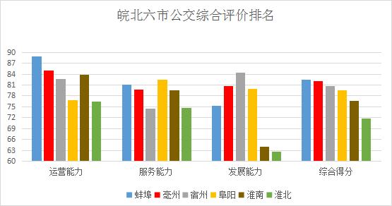 2020年度安徽省城市公交成绩单揭晓,亳州公交位列全省第5名